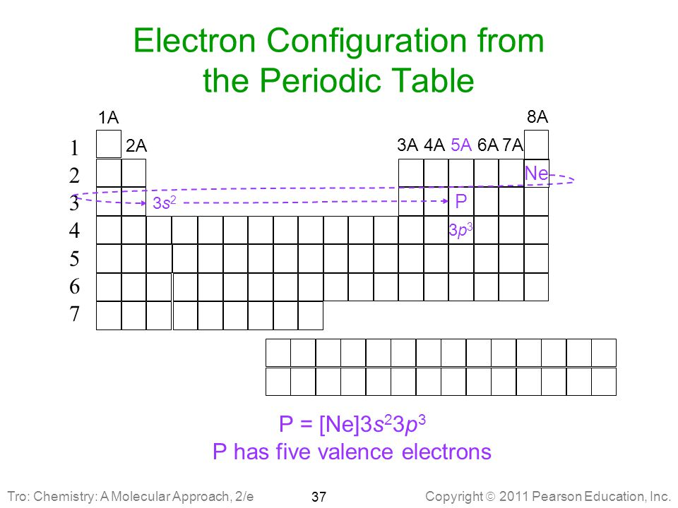 Electron Configuration from the Periodic Table