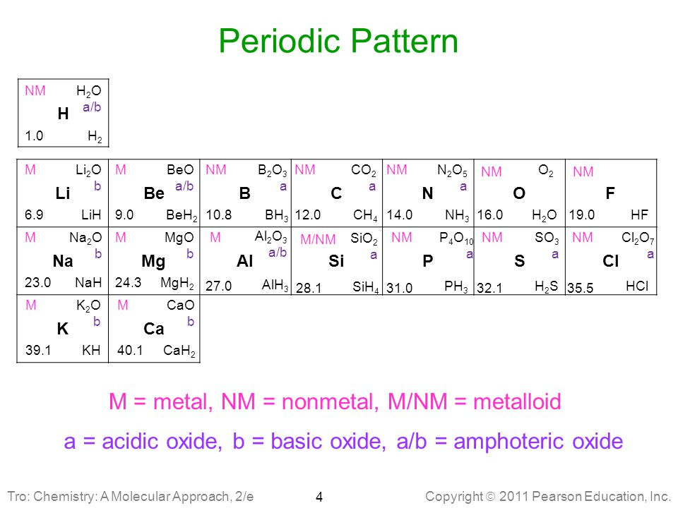 Periodic Pattern M = metal, NM = nonmetal, M/NM = metalloid