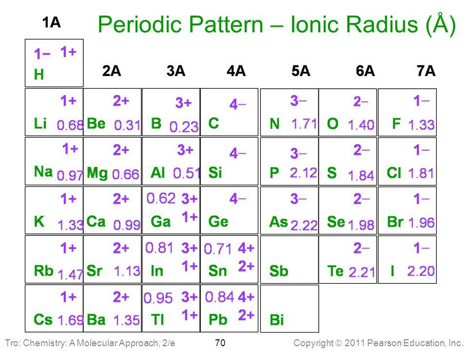 Periodic Pattern – Ionic Radius (Å)