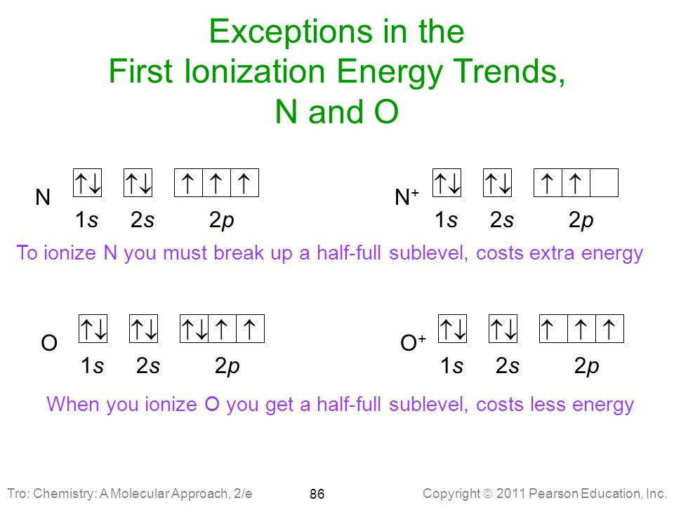 Exceptions in the First Ionization Energy Trends, N and O