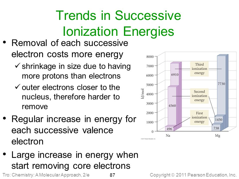 Trends in Successive Ionization Energies
