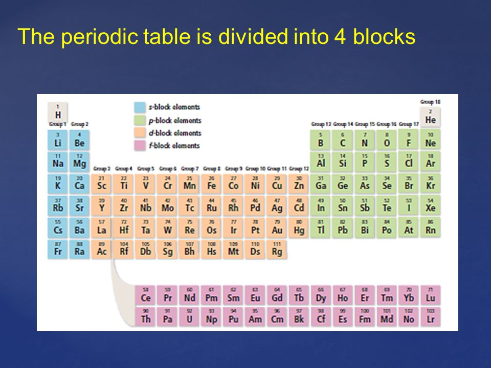 The periodic table is divided into 4 blocks