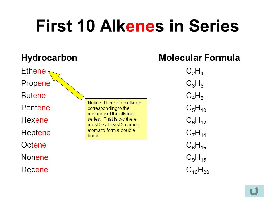 First 10 Alkenes in Series