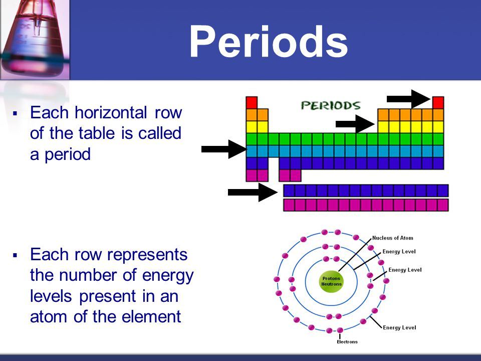 Periods Each horizontal row of the table is called a period