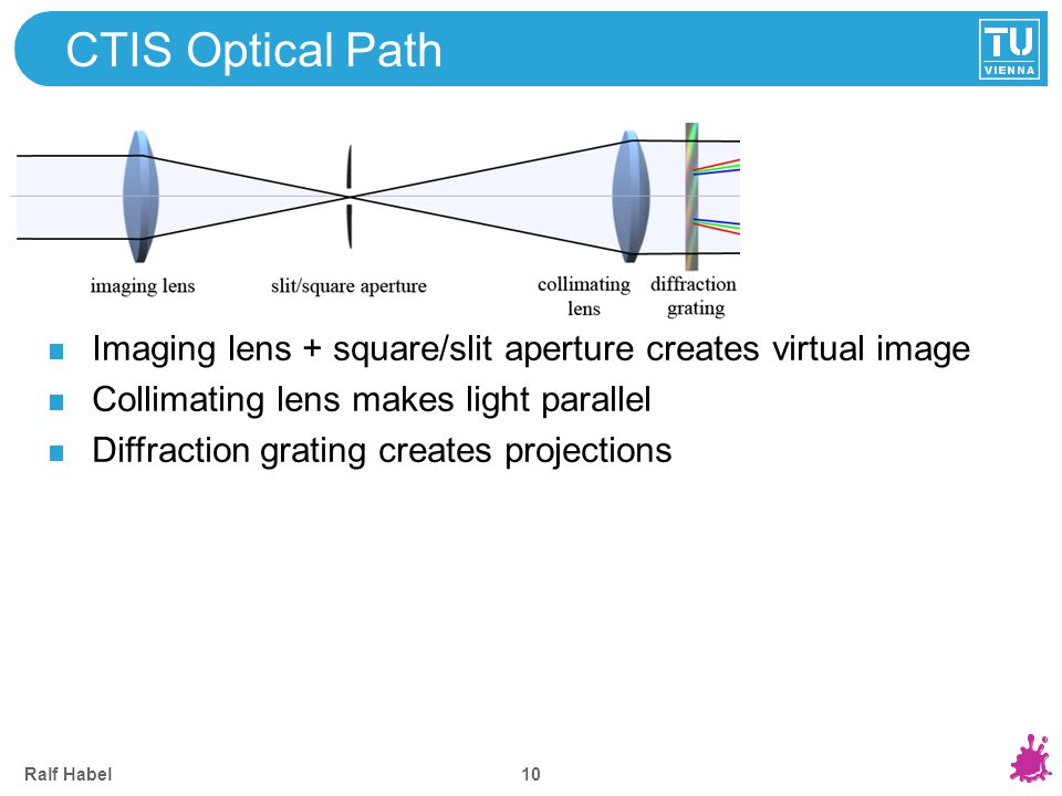 CTIS Optical Path Imaging lens + square/slit aperture creates virtual image. Collimating lens makes light parallel.