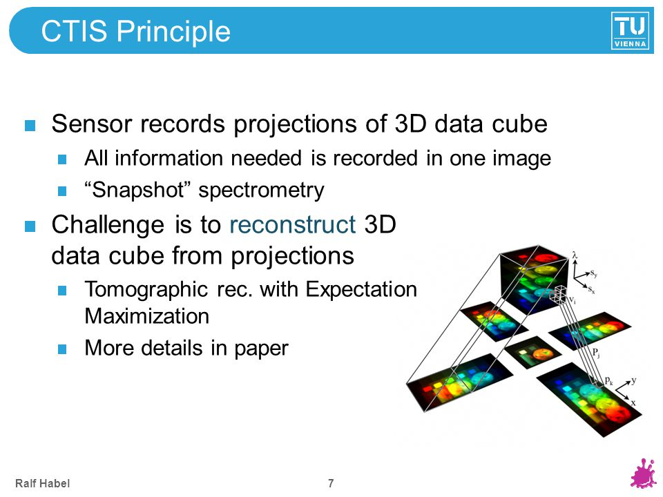 CTIS Optical Path Imaging lens + square/slit aperture creates virtual image Ralf Habel