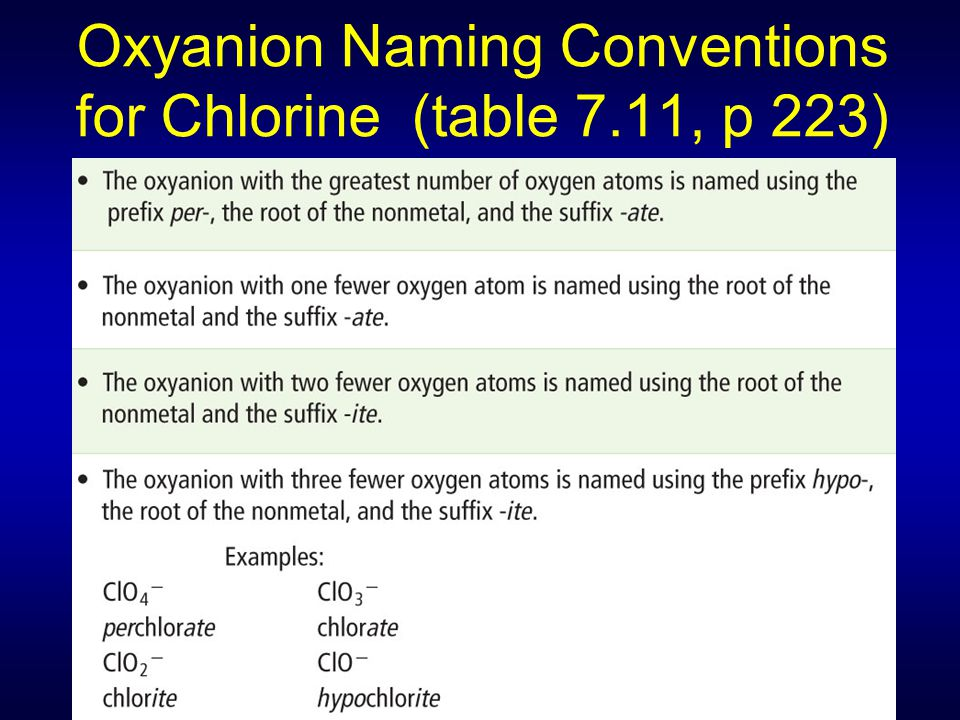 Oxyanion Naming Conventions for Chlorine (table 7.11, p 223)