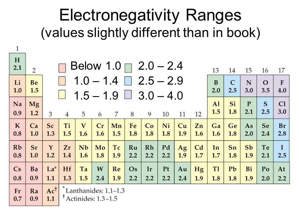 Electronegativity Ranges (values slightly different than in book)