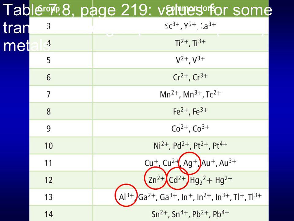 Table 7.8, page 219: values for some transition and group 3A / 4A (13/14) metals