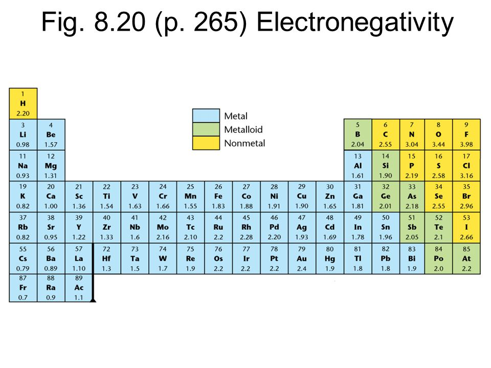 Fig. 8.20 (p. 265) Electronegativity