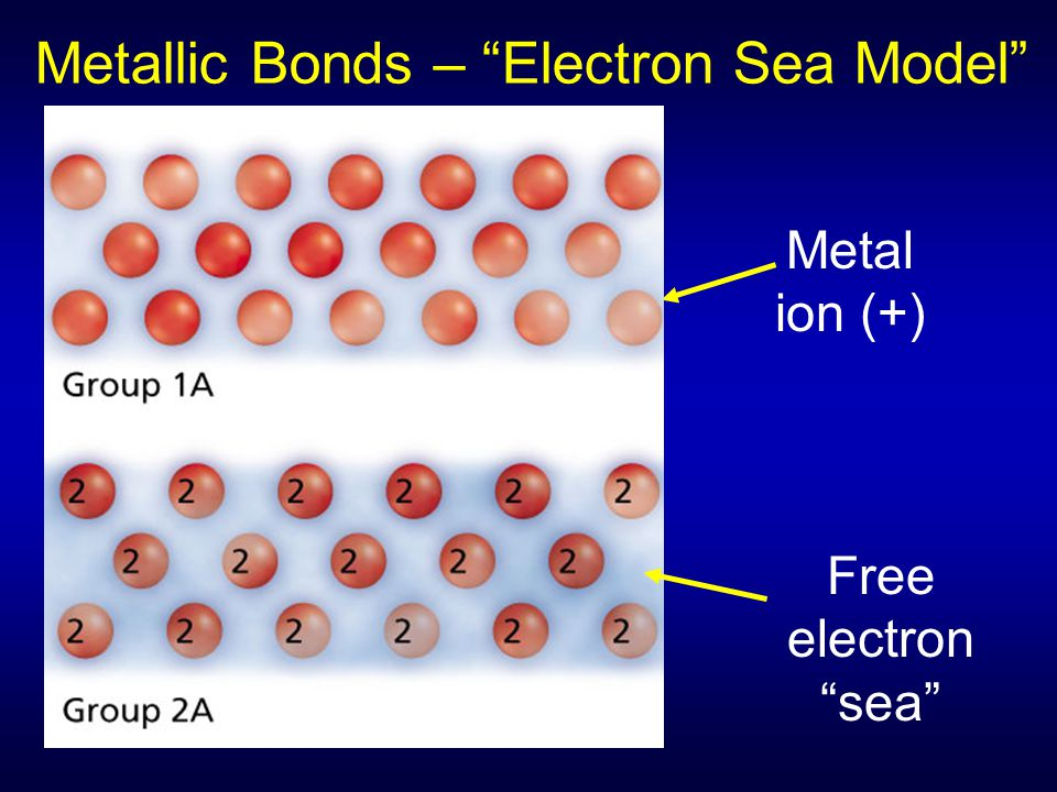 Metallic Bonds – Electron Sea Model
