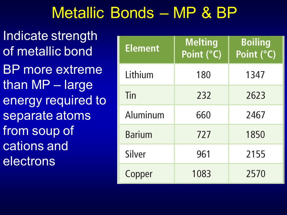 Metallic Bonds – MP & BP Indicate strength of metallic bond