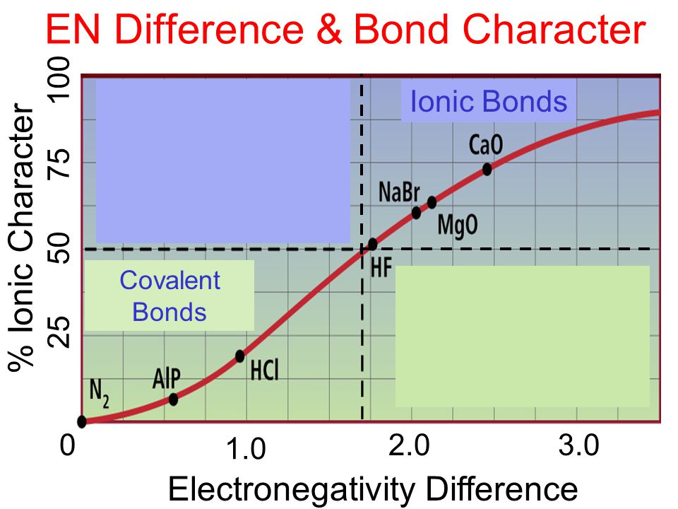 EN Difference & Bond Character