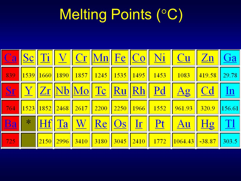 Melting Points (C)