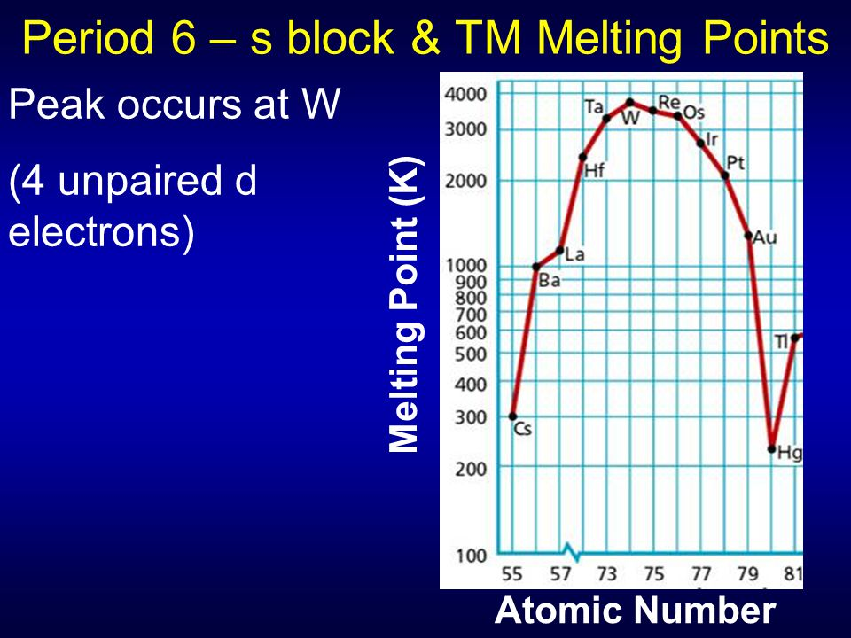 Period 6 – s block & TM Melting Points