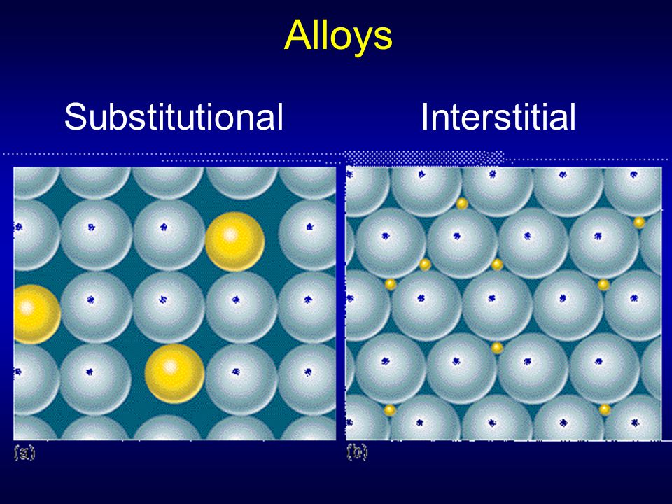 Alloys Substitutional Interstitial