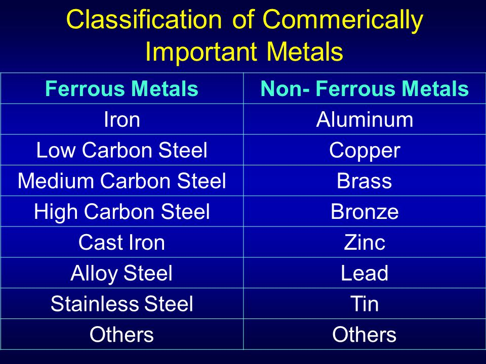 Classification of Commerically Important Metals