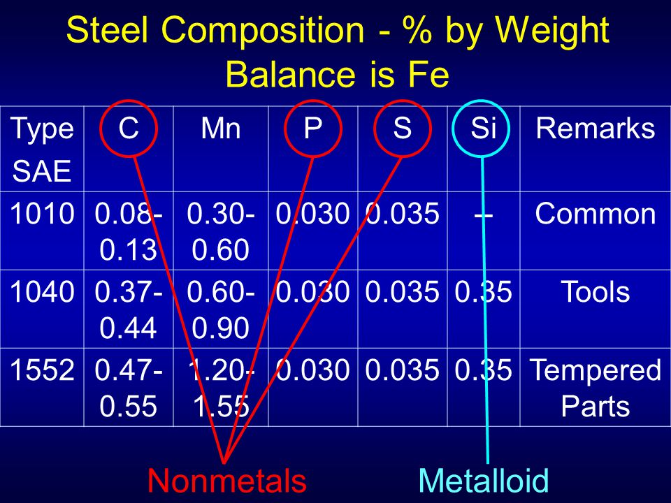 Steel Composition - % by Weight Balance is Fe