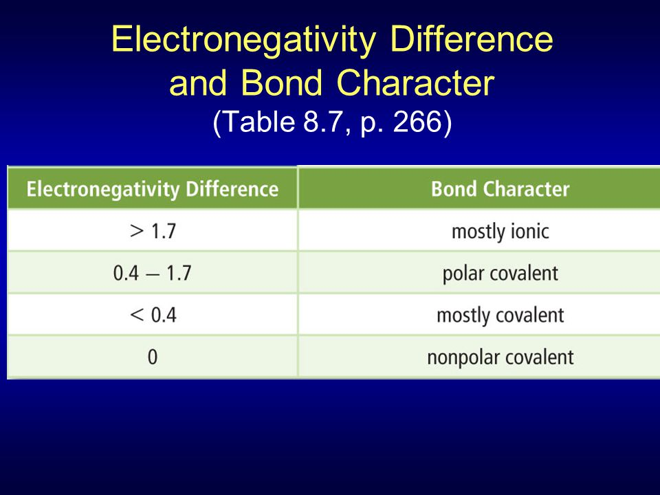 Electronegativity Difference and Bond Character (Table 8.7, p. 266)