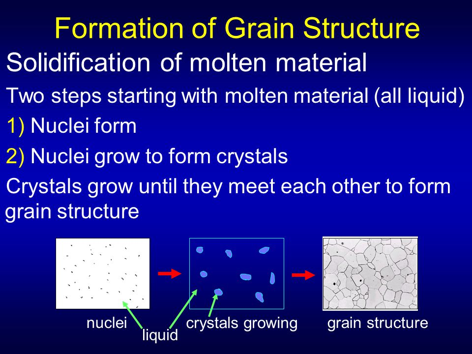 Formation of Grain Structure