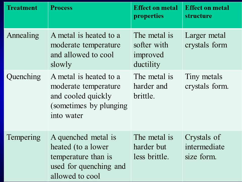 A metal is heated to a moderate temperature and allowed to cool slowly