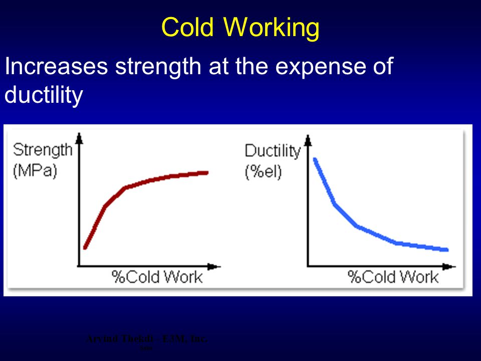 Cold Working Increases strength at the expense of ductility