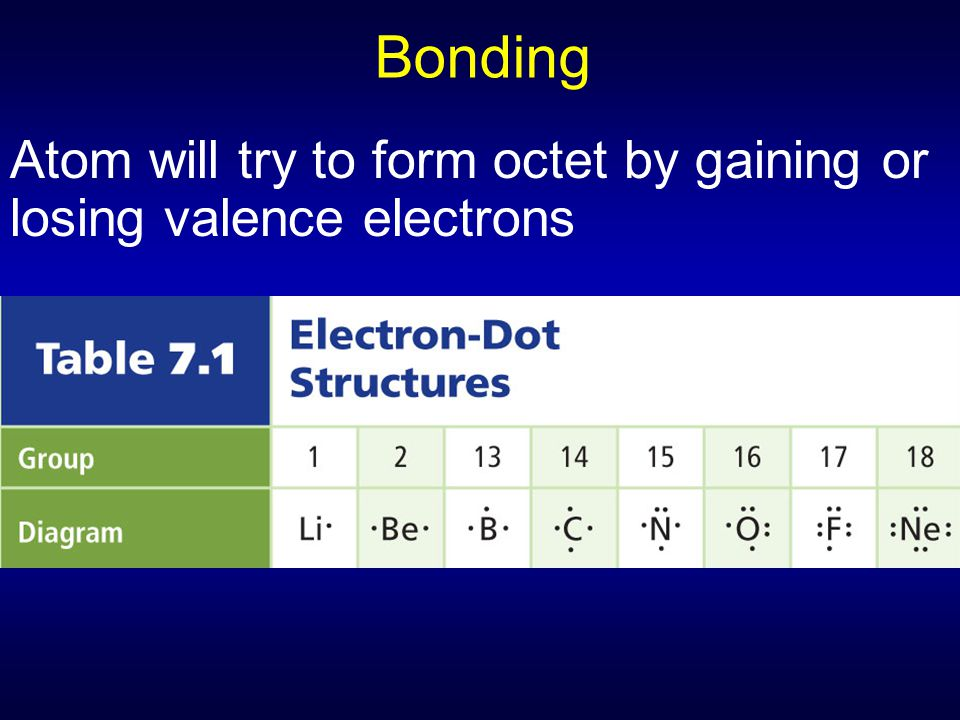 Bonding Atom will try to form octet by gaining or losing valence electrons