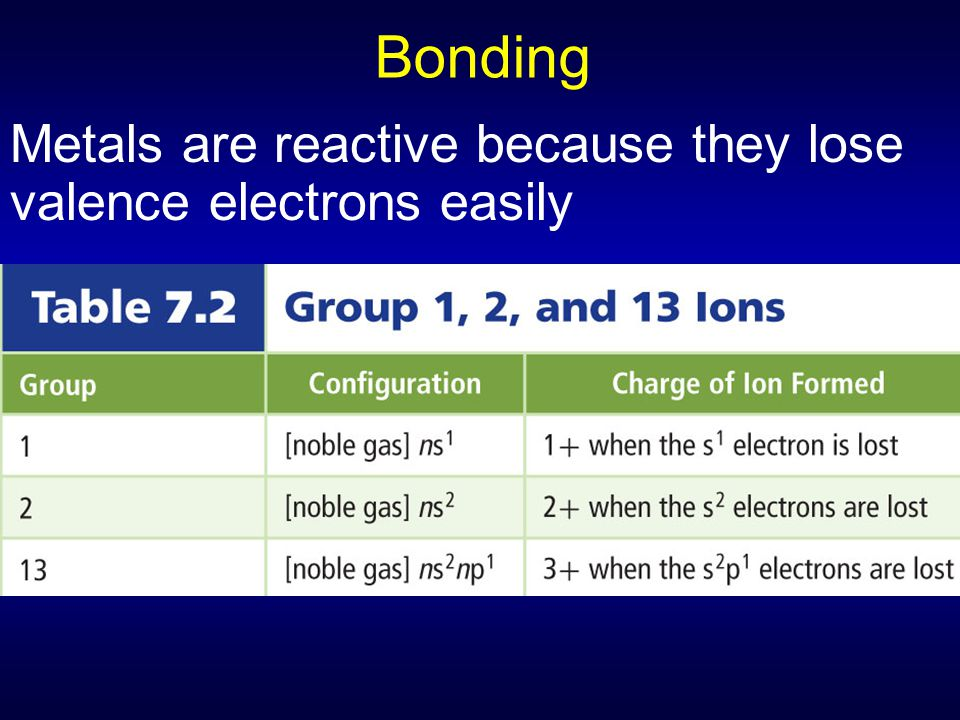 Bonding Metals are reactive because they lose valence electrons easily