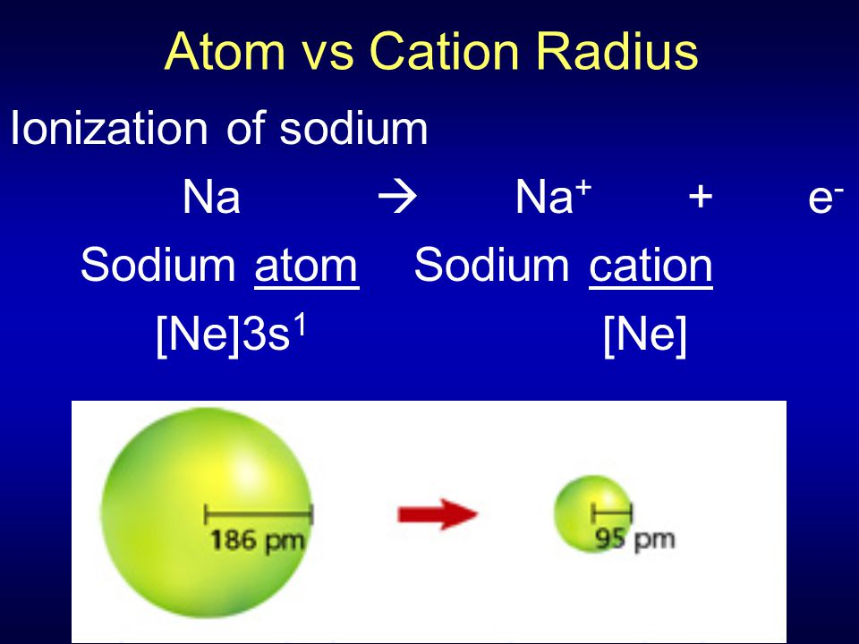 Atom vs Cation Radius Ionization of sodium Na  Na+ + e-