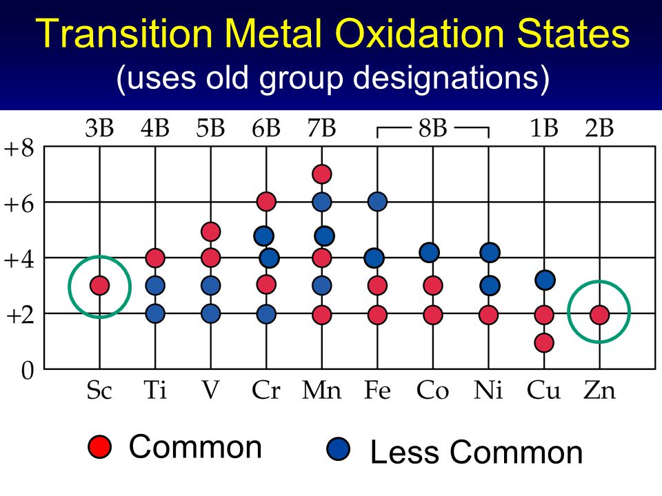 Transition Metal Oxidation States (uses old group designations)