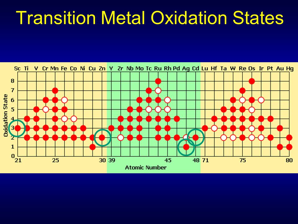 Transition Metal Oxidation States