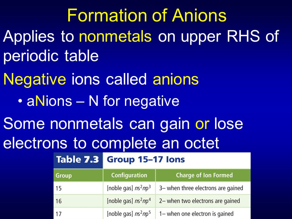 Formation of Anions Applies to nonmetals on upper RHS of periodic table. Negative ions called anions.