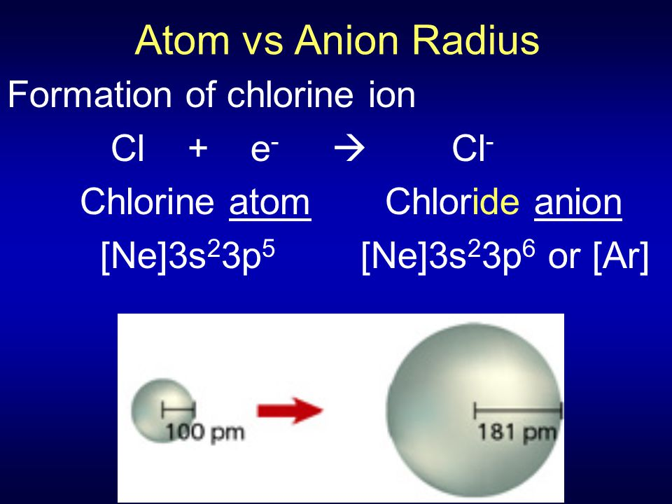 Atom vs Anion Radius Formation of chlorine ion Cl + e-  Cl-