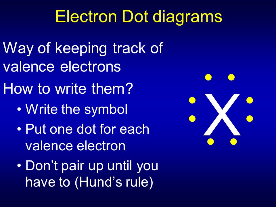 X Electron Dot diagrams Way of keeping track of valence electrons