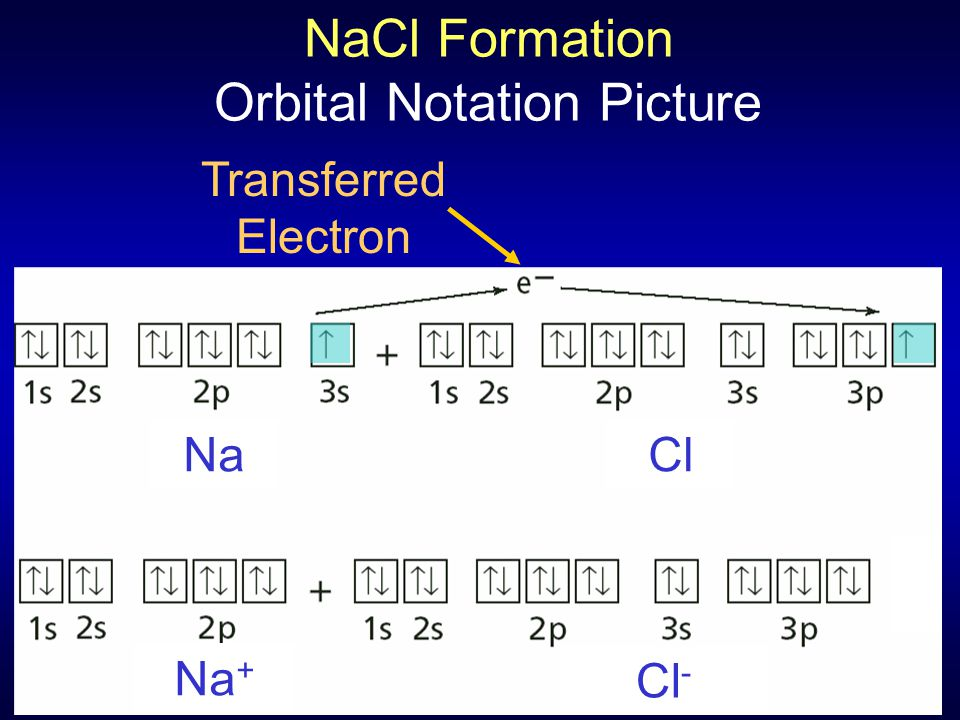 NaCl Formation Orbital Notation Picture