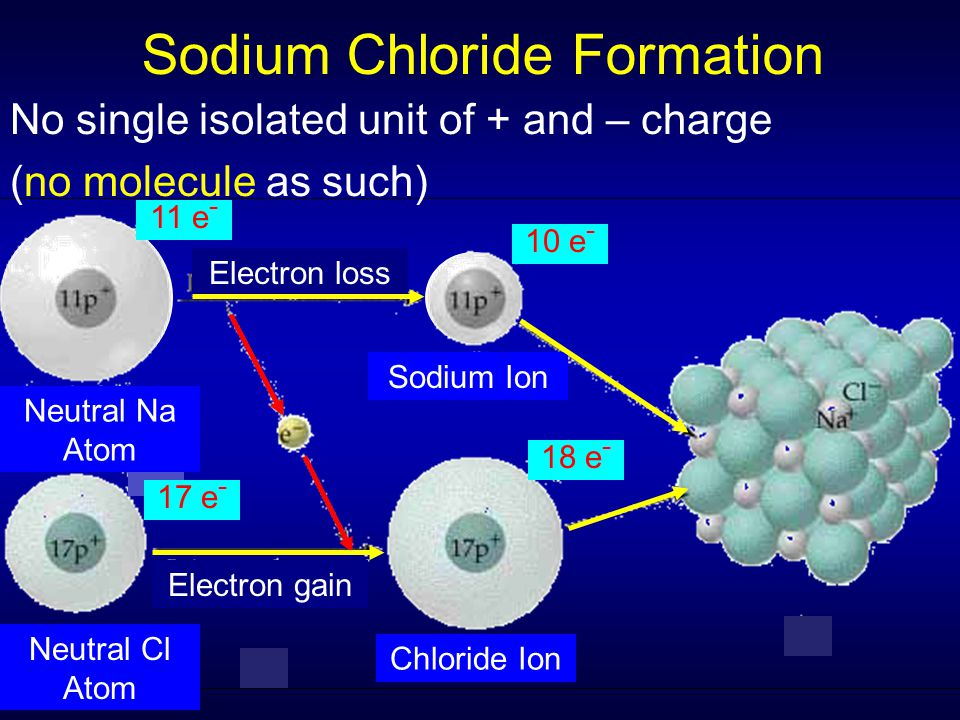 Sodium Chloride Formation