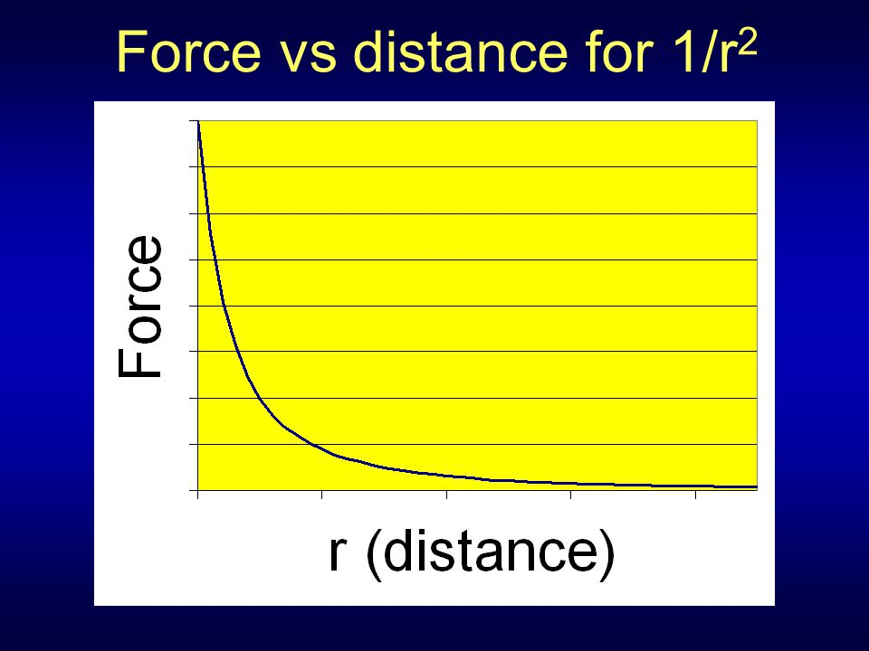 Force vs distance for 1/r2