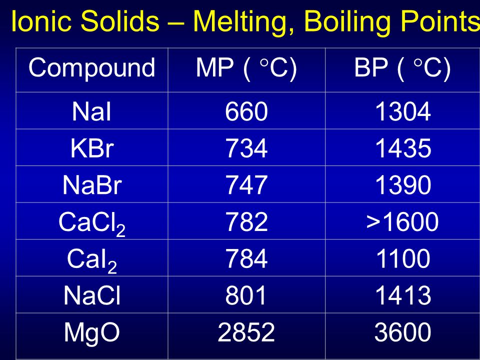 Ionic Solids – Melting, Boiling Points
