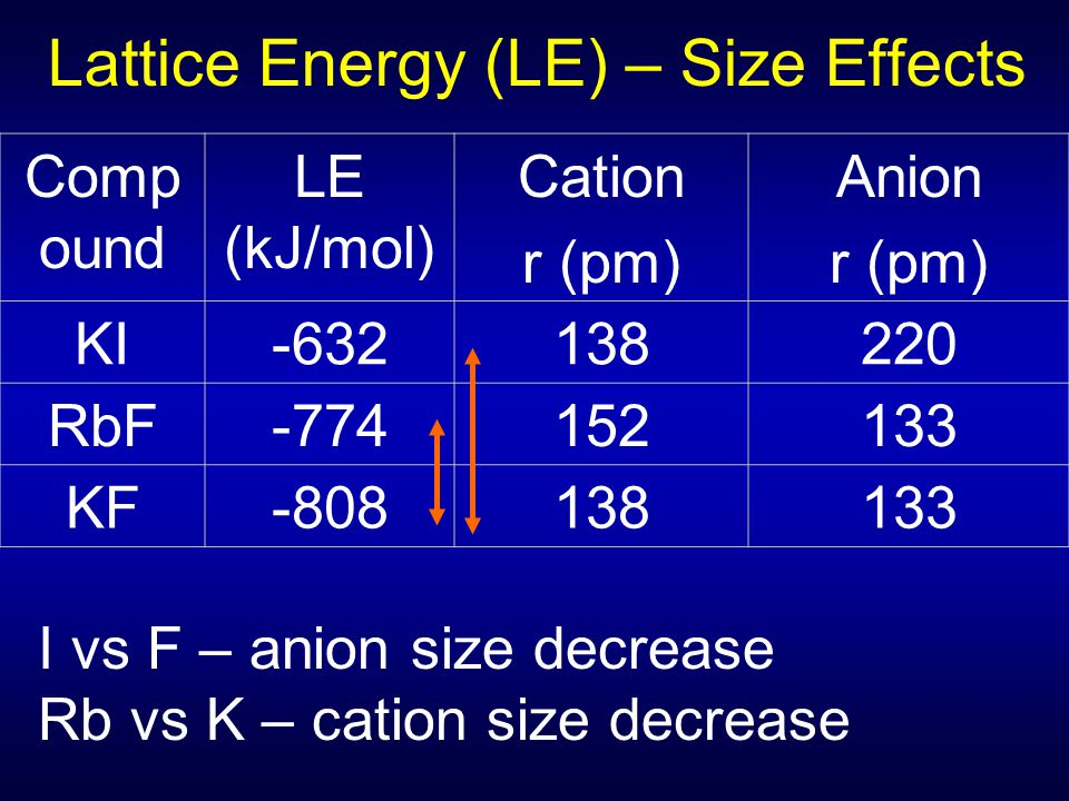 Lattice Energy (LE) – Size Effects