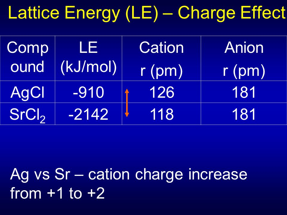 Lattice Energy (LE) – Charge Effect