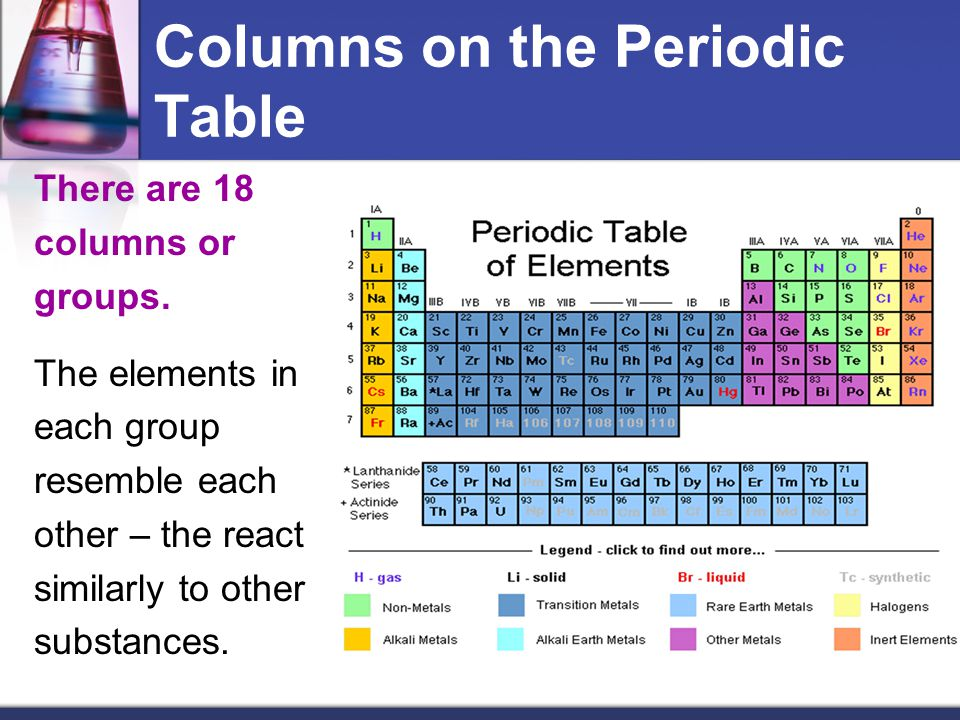 Columns on the Periodic Table