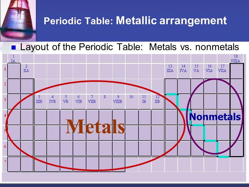 Periodic Table: Metallic arrangement