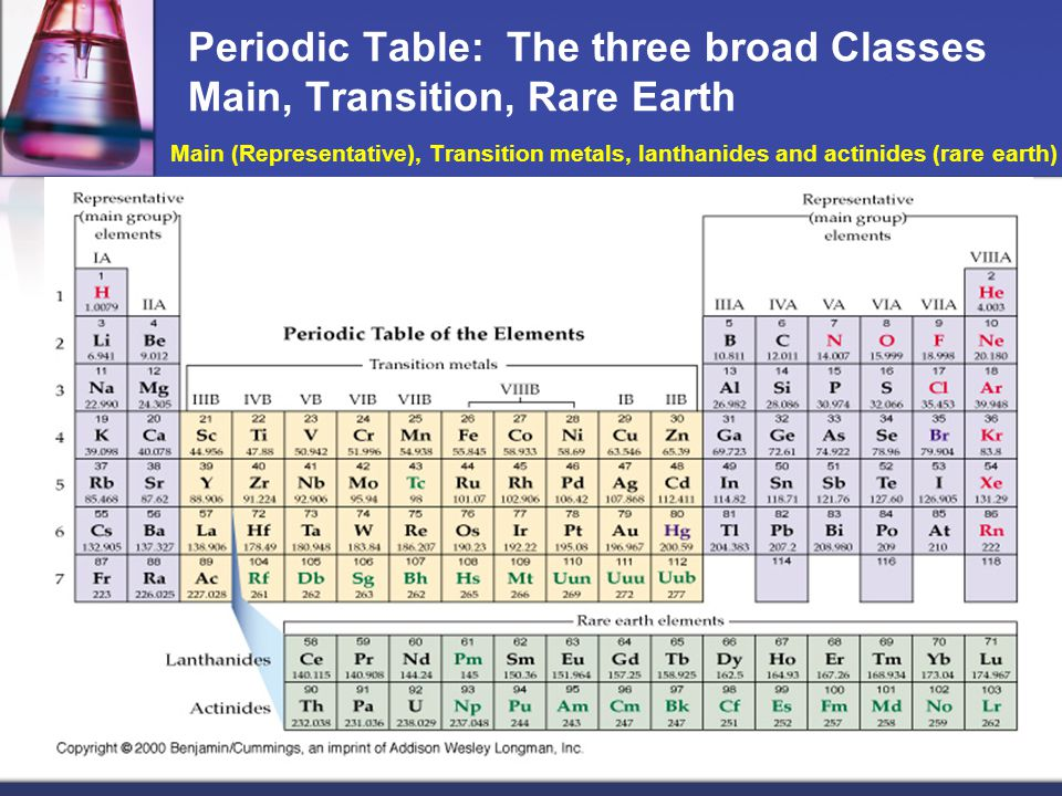 Periodic table uuu element periodic table periodic table of a guided tour of the periodic table ppt download urtaz Gallery