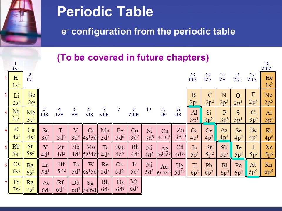 Periodic Table e- configuration from the periodic table (To be covered in future chapters)