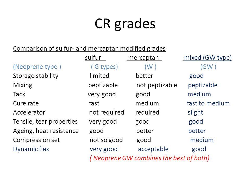 CR grades