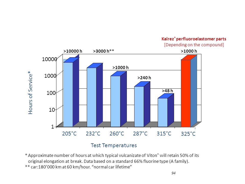 Kalrez® perfluoroelastomer parts