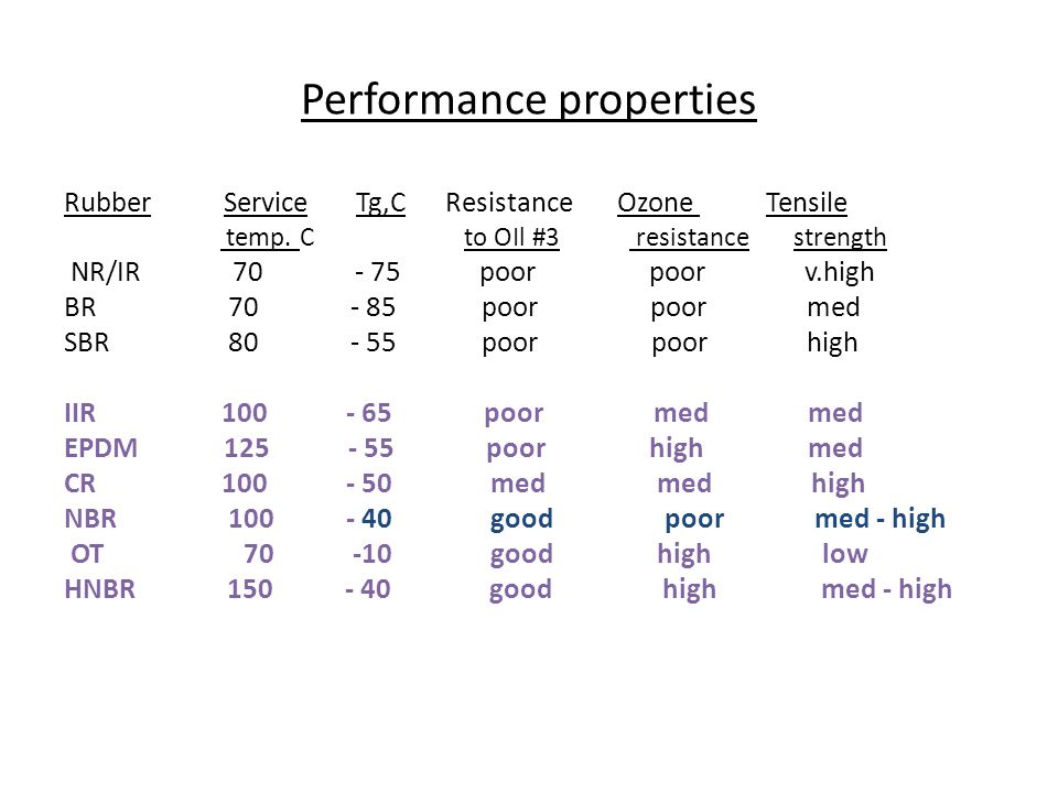 Performance properties
