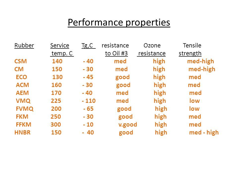 Performance properties
