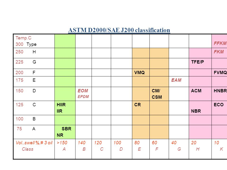 ASTM D2000/SAE J200 classification