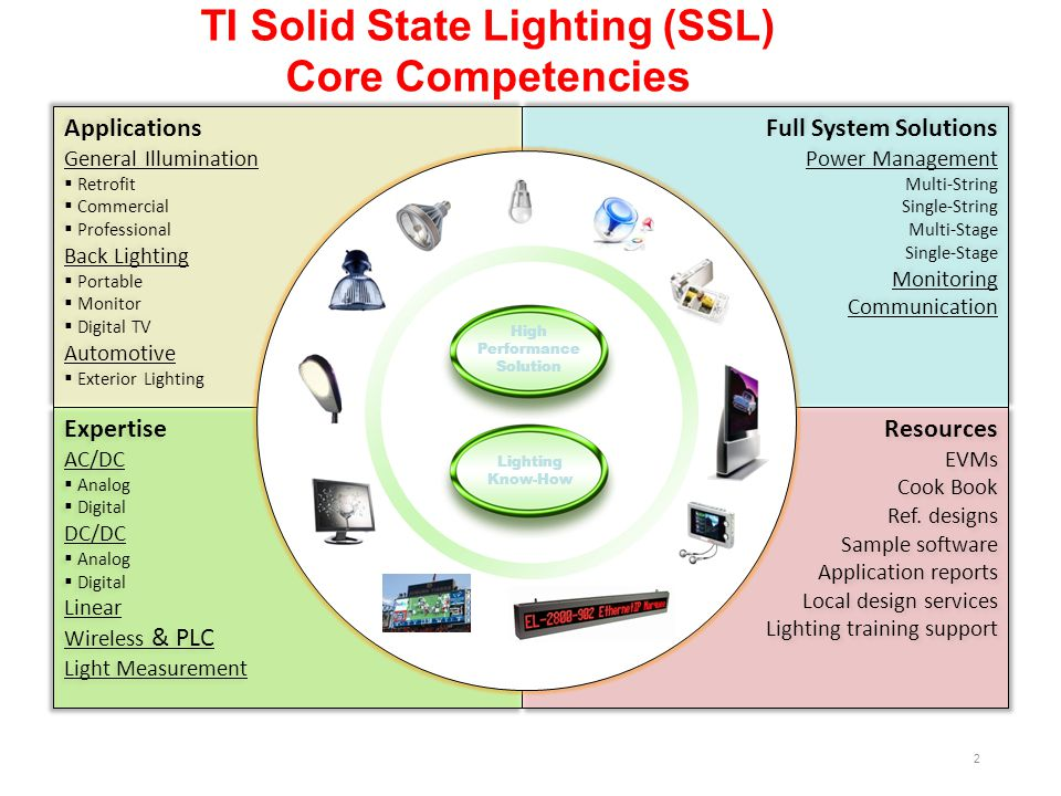 TI Solid State Lighting (SSL) Core Competencies